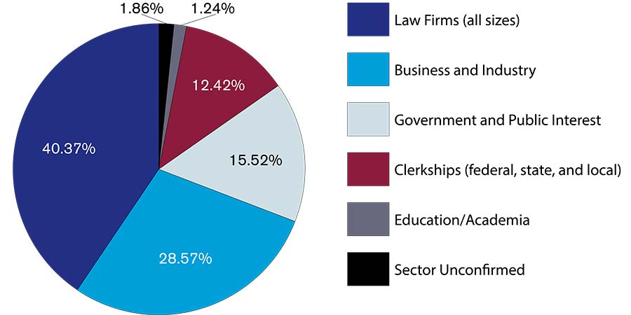 Graduate Employment Outcomes for the New England Law Class